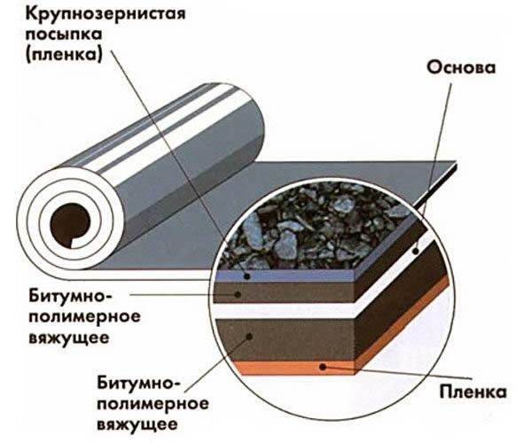битумно рулонная гидроизоляция