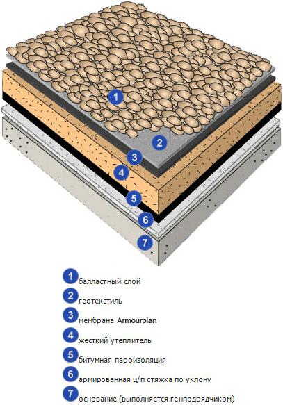 состав ЭПДМ-мембраны